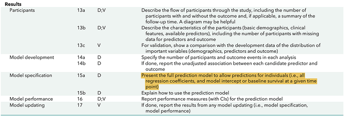 Excerpt of Table 1 from Moons, Altman, Reitsma et al. (2015) Ann Intern Med