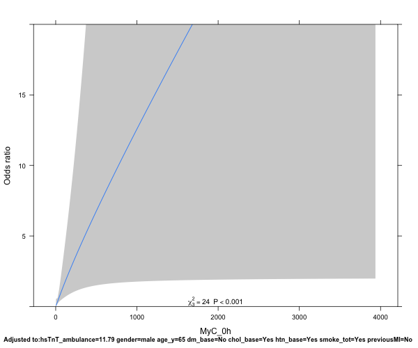 Comparing 2 biomarkers using restricted cubic splines - how