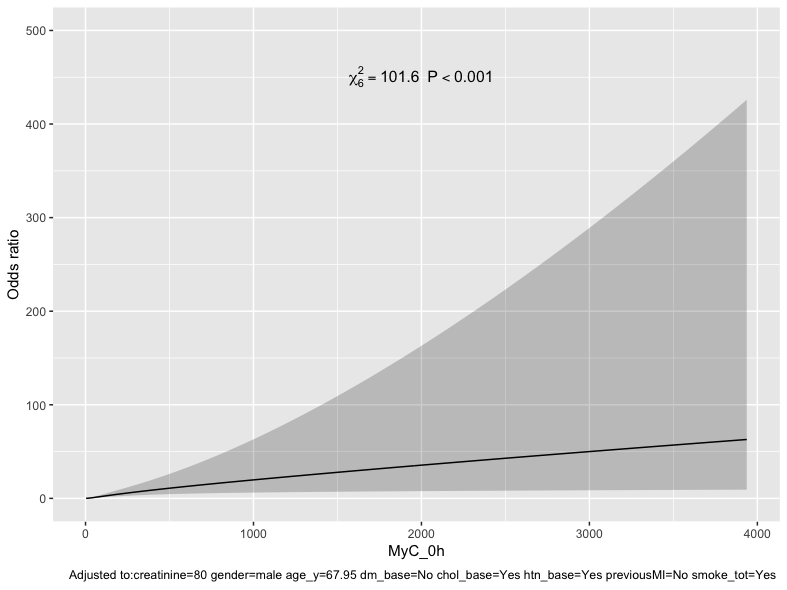 cMyC%20-%20Spline%20plot