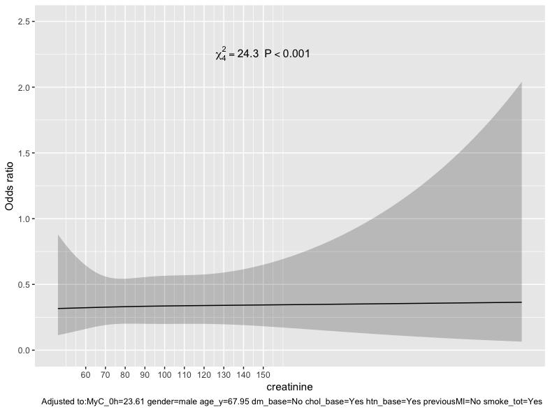 Creatinine%20-%20Model%20c%20rcs(creatinine)