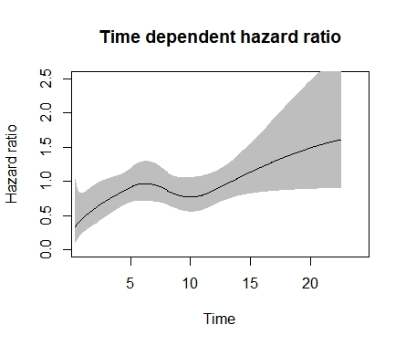 Hazard ratio plots with non-linear & time-varying effects in R