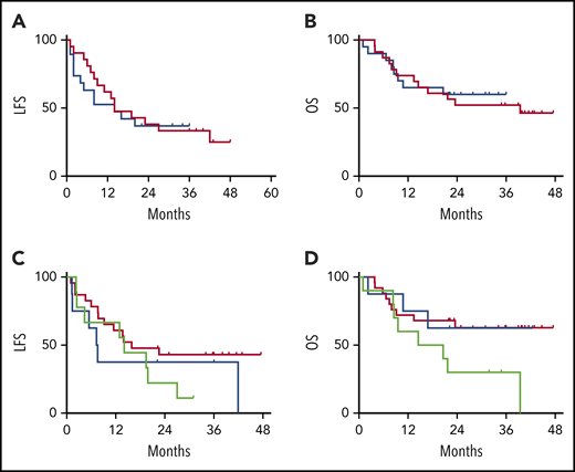 LFS and OS are unaffected by CRS treatment strategy or administered CRS-directed treatment. All subjects were analyzed for LFS and OS following CAR T-cell infusions. The DLT cohort (red) and the EI cohort (blue) had similar LFS Kaplan-Meier curves (A) and OS Kaplan-Meier curves (B). Separately, all subjects were categorized per the specific intervention received. Intervention groups are steroid with or without tocilizumab (green), tocilizumab (blue), and none (red), with no difference between LFS Kaplan-Meier curves (C) and OS Kaplan-Meier curves (D).